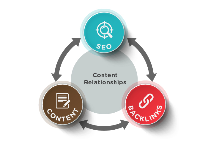 SEO-content-relationship-cycle
